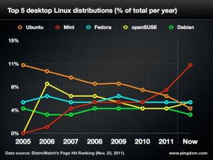 ubuntu-mint